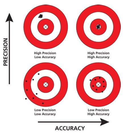 Ensuring Accuracy Scope